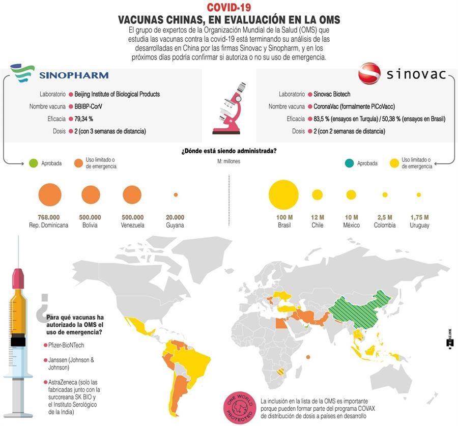 Vacuna China Sinovac